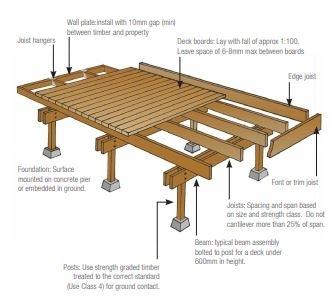 Timber Decking Uk Hardwood Balau Wpc Planks