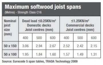 Timber Decking Joists | Timber Joists Span | Wood Joists | EcoChoice